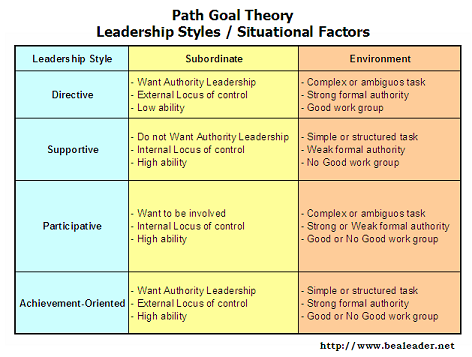 participative leadership essay